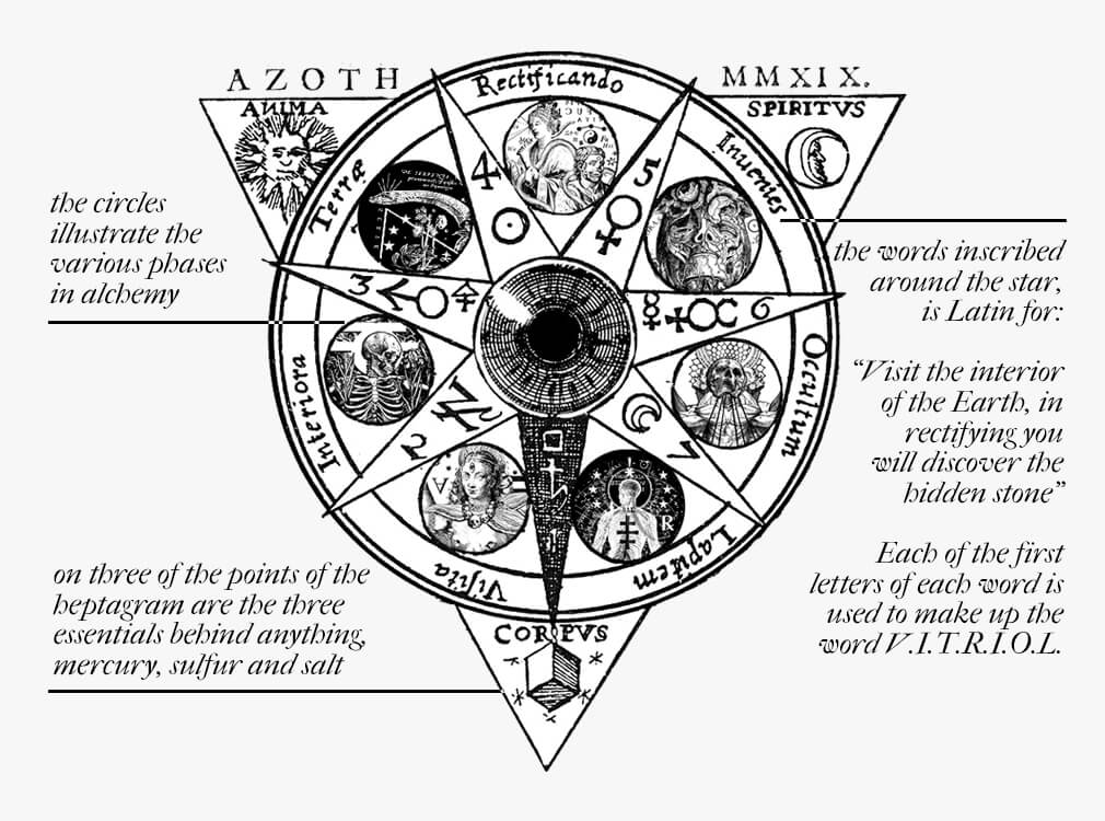 The Seven Stages of Alchemy | Credo Quia Absurdum